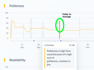 Graph to show daily activity